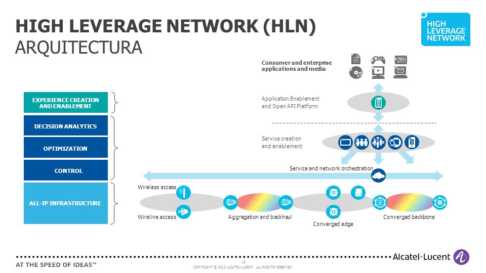 HIGH LEVERAGE NETWORK (HLN) ARQUITECTURA