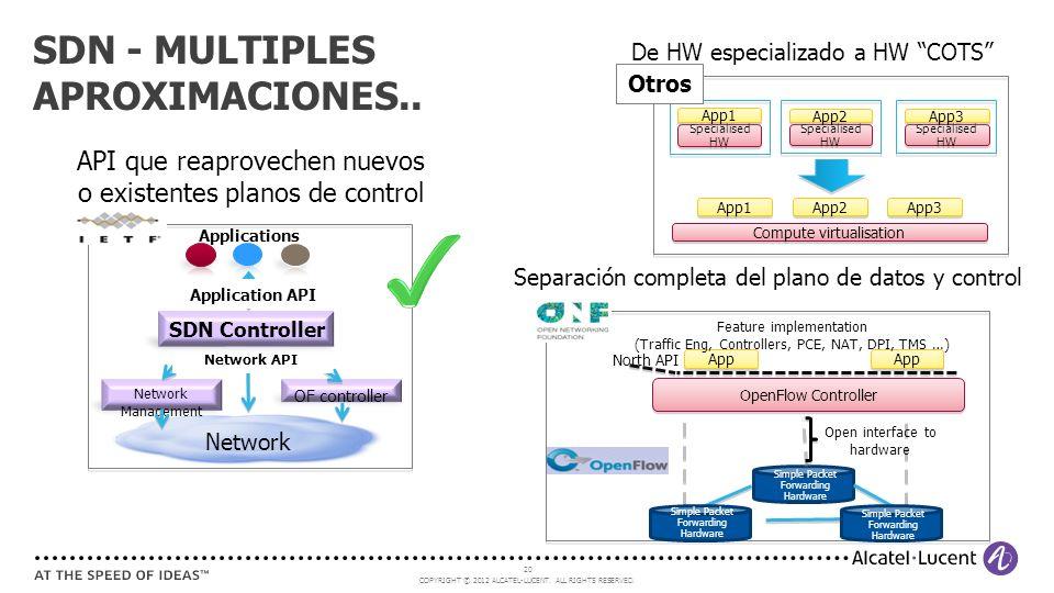 SDN - MULTIPLES APROXIMACIONES..