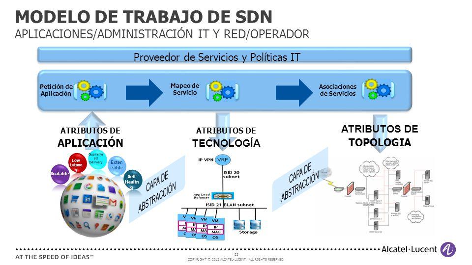 MODELO DE TRABAJO DE SDN APLICACIONES/ADMINISTRACIÓN IT Y RED/OPERADOR