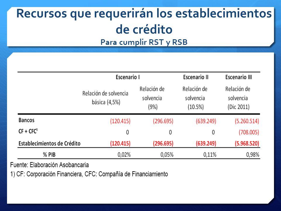Recursos que requerirán los establecimientos de crédito Para cumplir RST y RSB