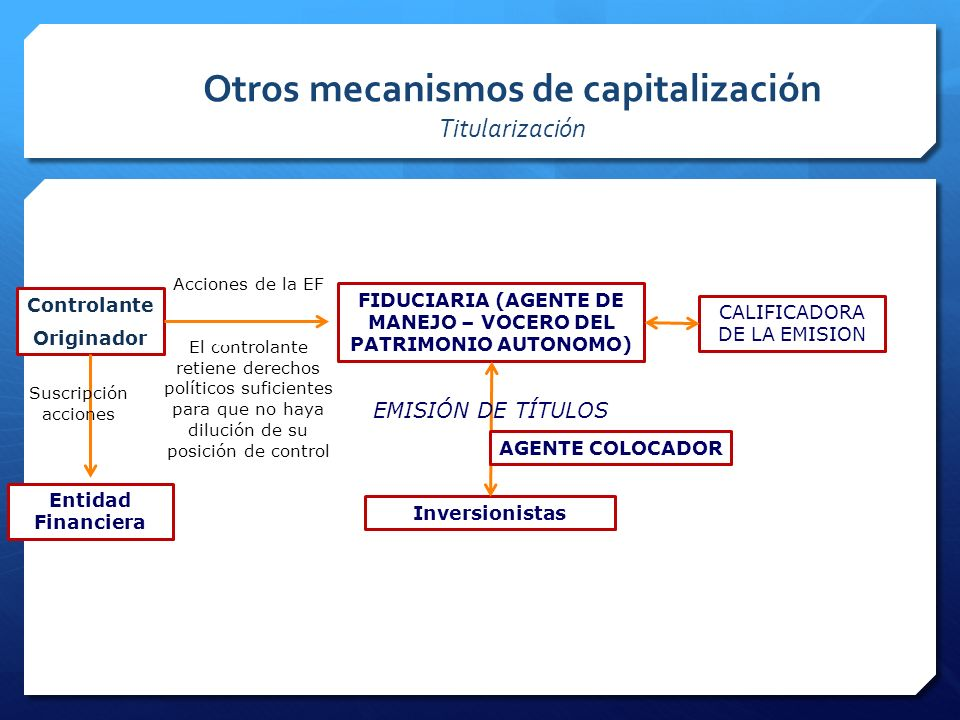Otros mecanismos de capitalización Titularización