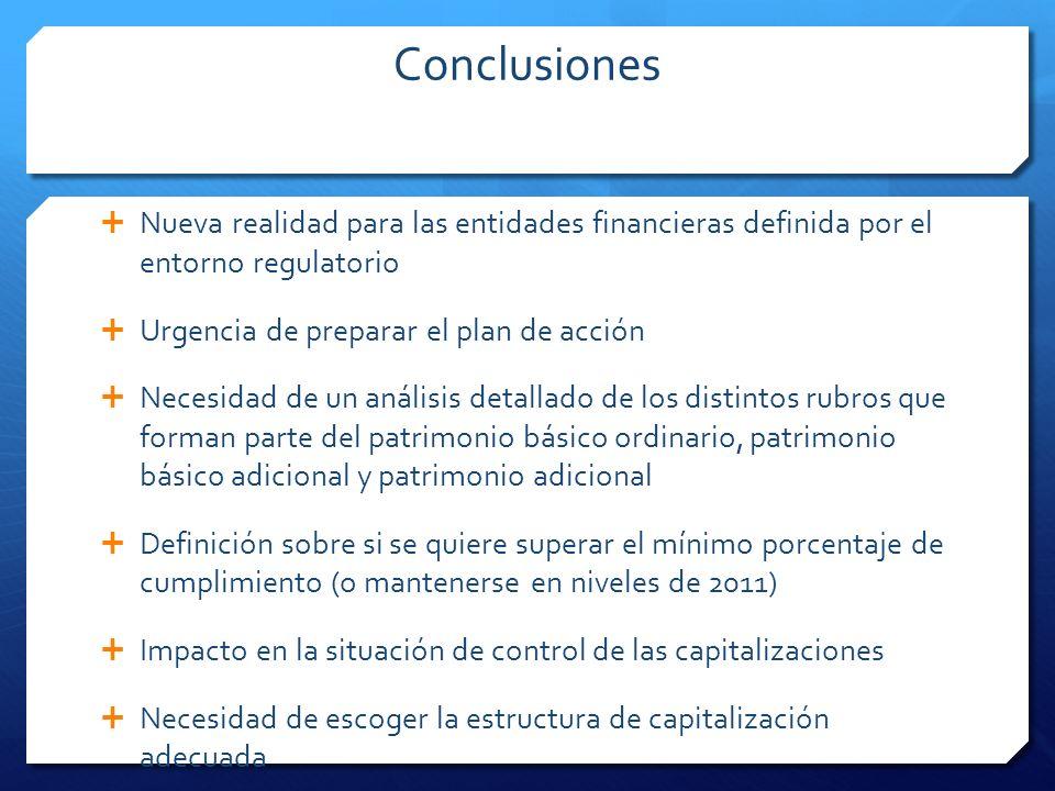 Conclusiones Nueva realidad para las entidades financieras definida por el entorno regulatorio. Urgencia de preparar el plan de acción.