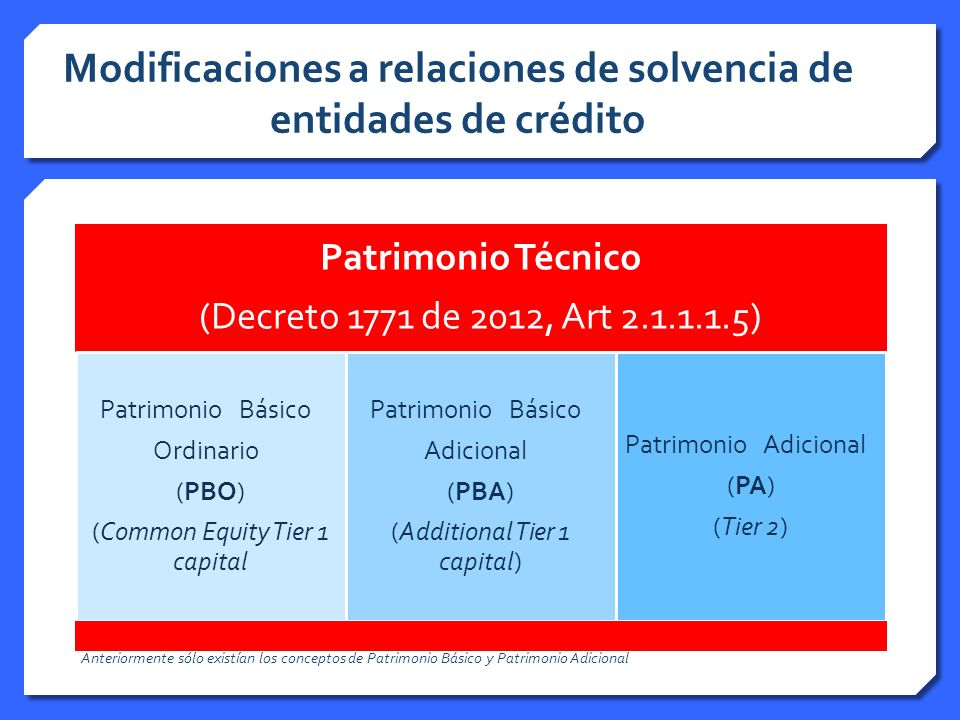 Modificaciones a relaciones de solvencia de entidades de crédito