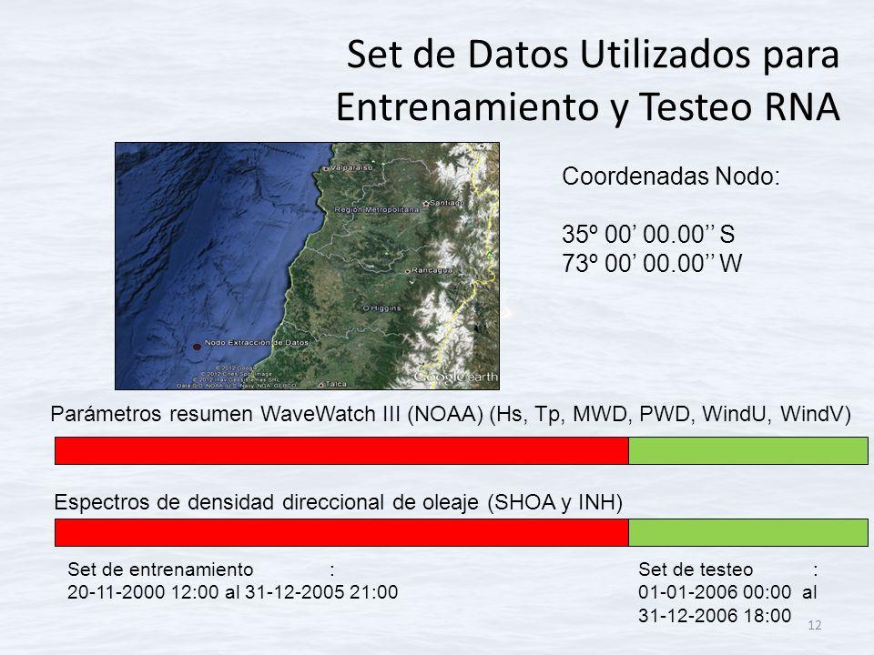 Set de Datos Utilizados para Entrenamiento y Testeo RNA