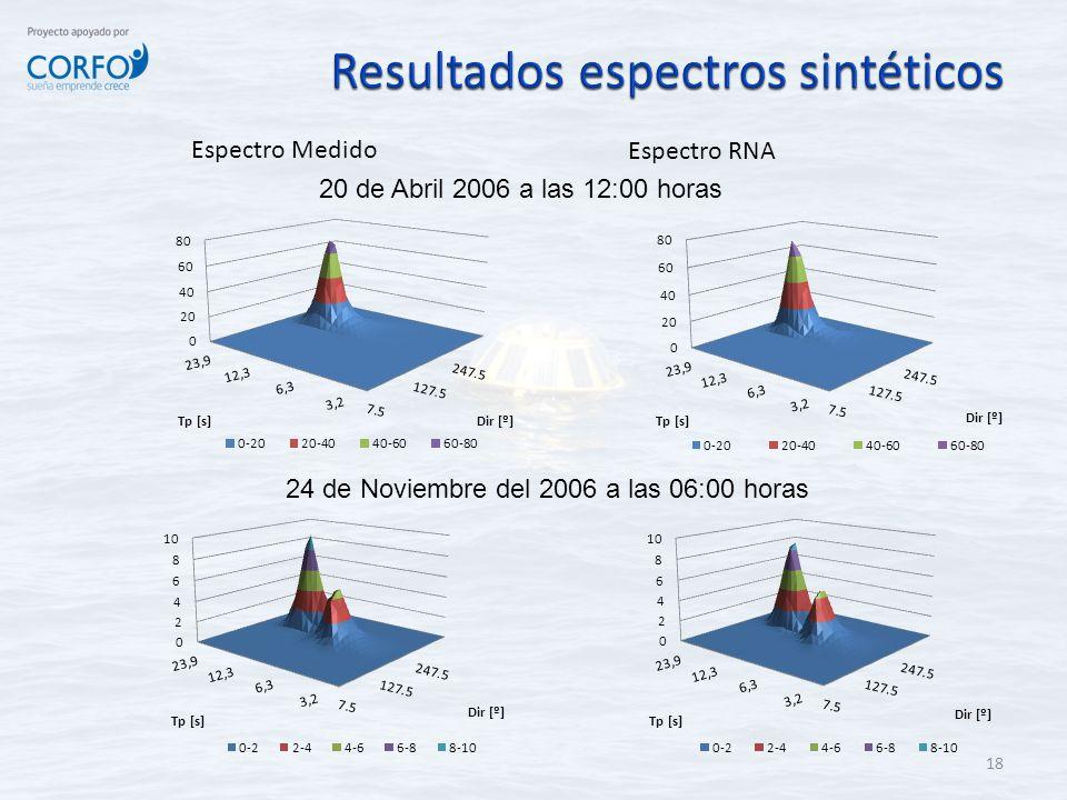 Resultados espectros sintéticos
