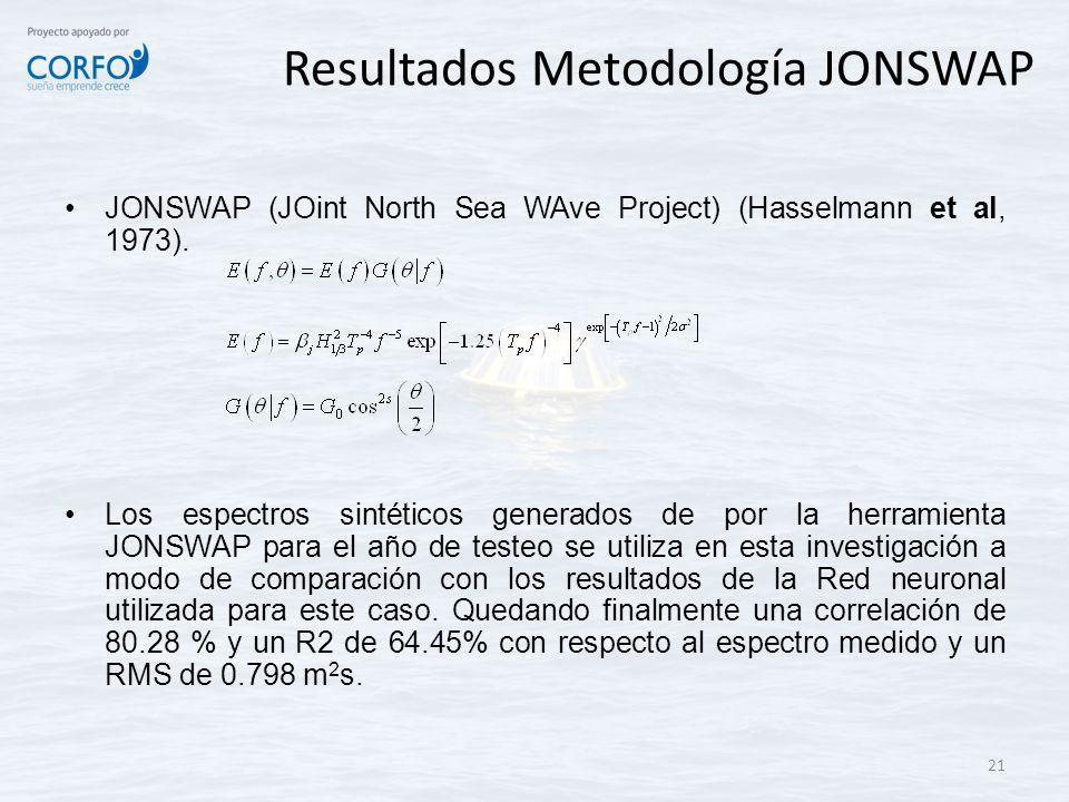 Resultados Metodología JONSWAP