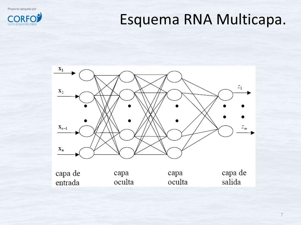 Esquema RNA Multicapa.