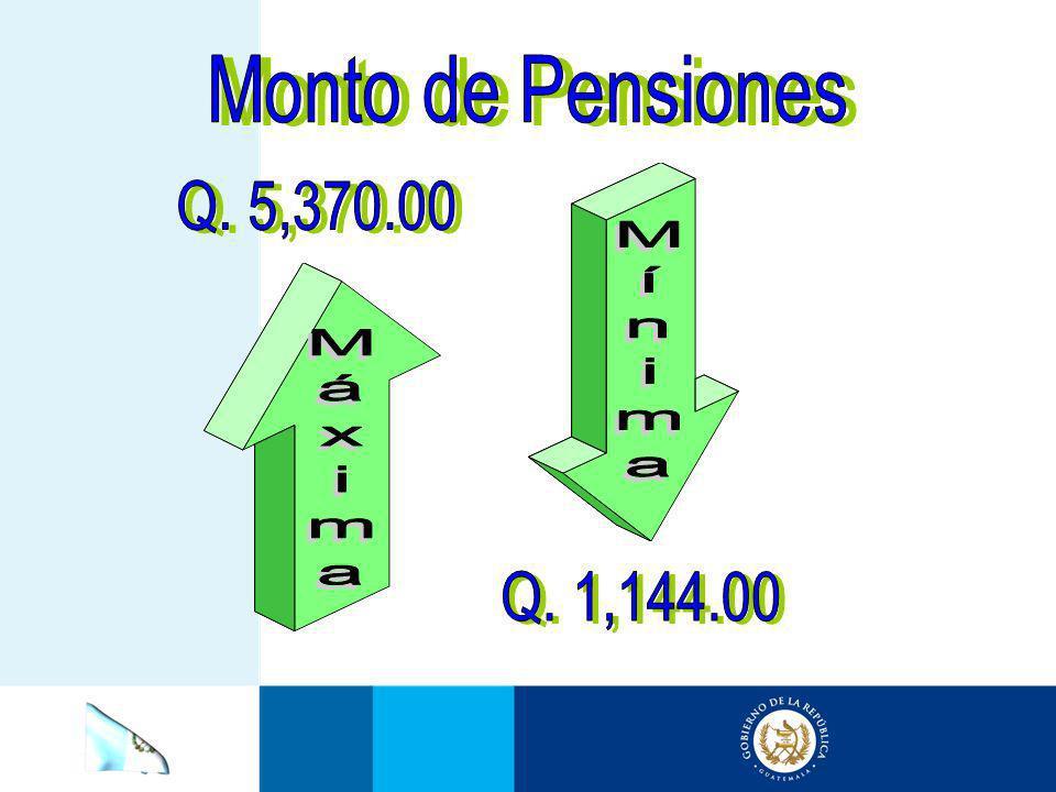 Monto de Pensiones Q. 5,370.00 Mínima Máxima Q. 1,144.00