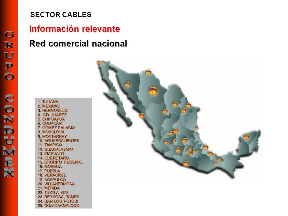 Información relevante Red comercial nacional