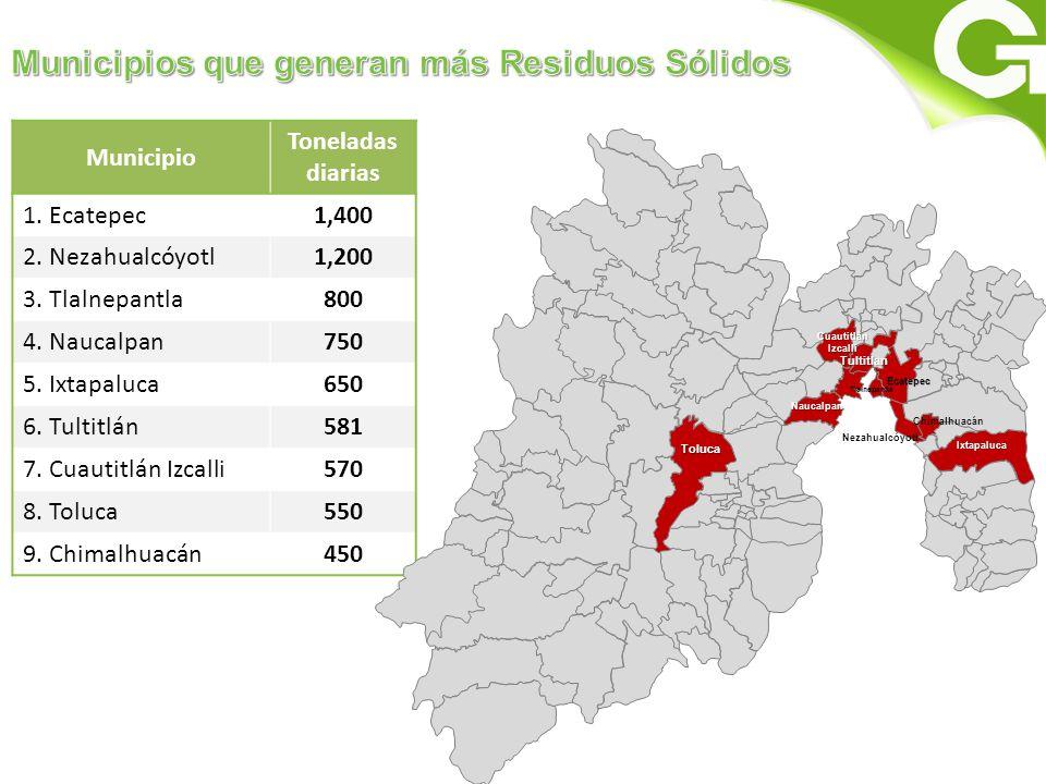 Municipios que generan más Residuos Sólidos