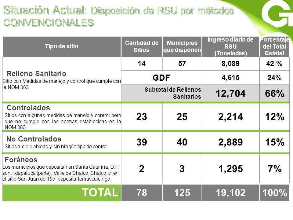 Situación Actual: Disposición de RSU por métodos CONVENCIONALES