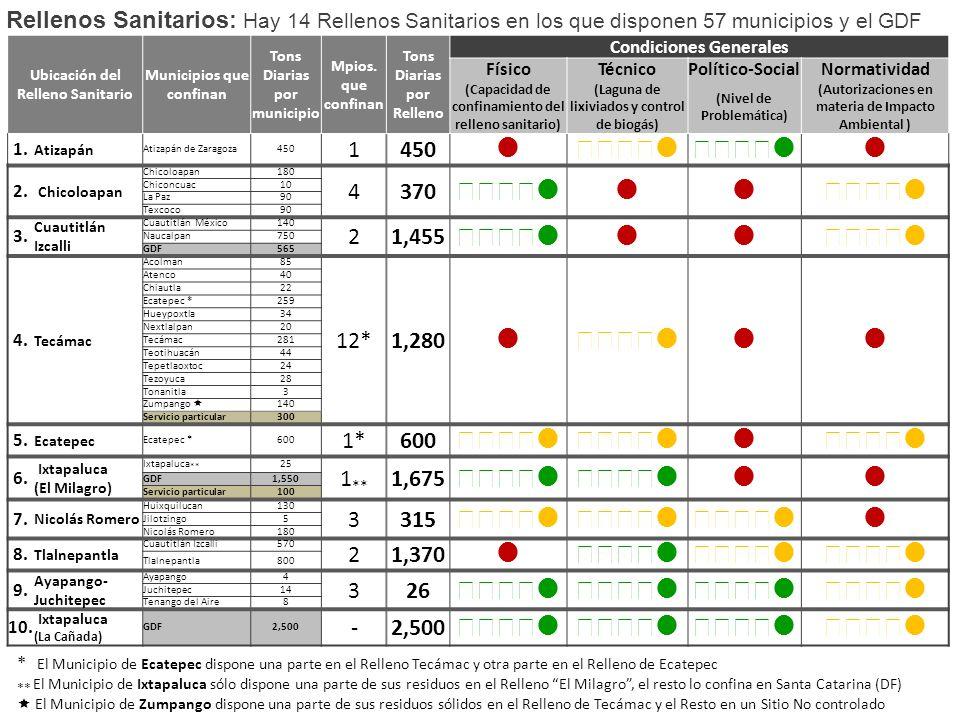 Rellenos Sanitarios: Hay 14 Rellenos Sanitarios en los que disponen 57 municipios y el GDF