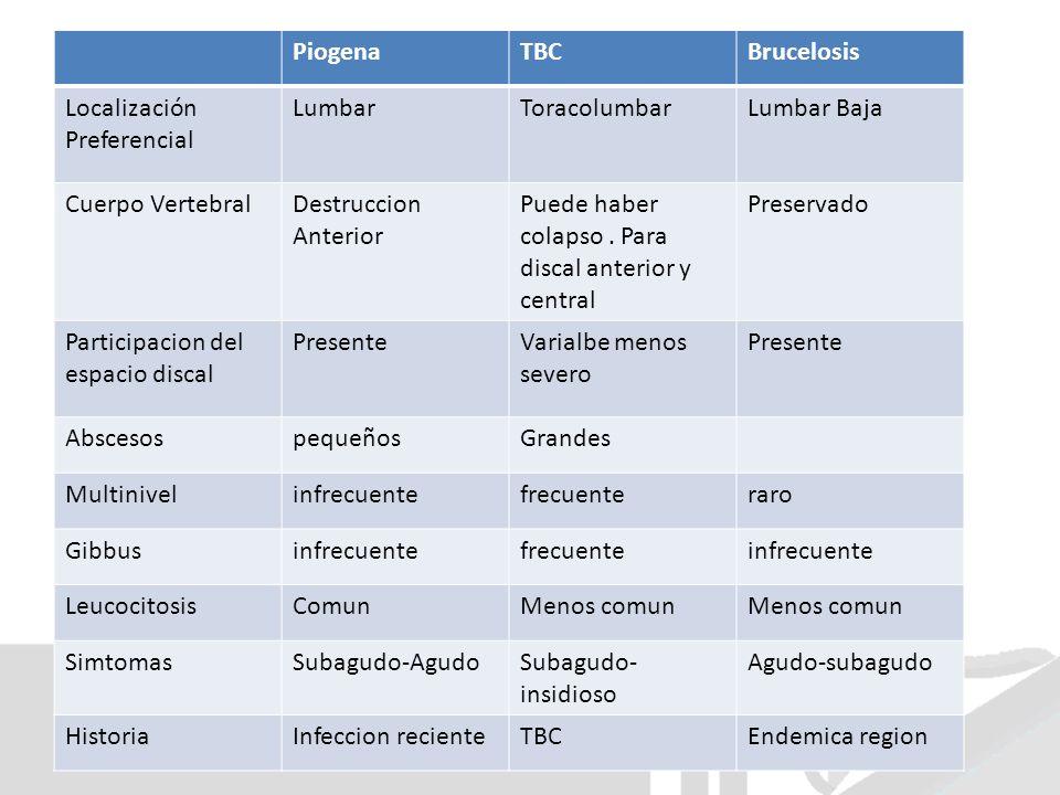 Piogena TBC. Brucelosis. Localización Preferencial. Lumbar. Toracolumbar. Lumbar Baja. Cuerpo Vertebral.