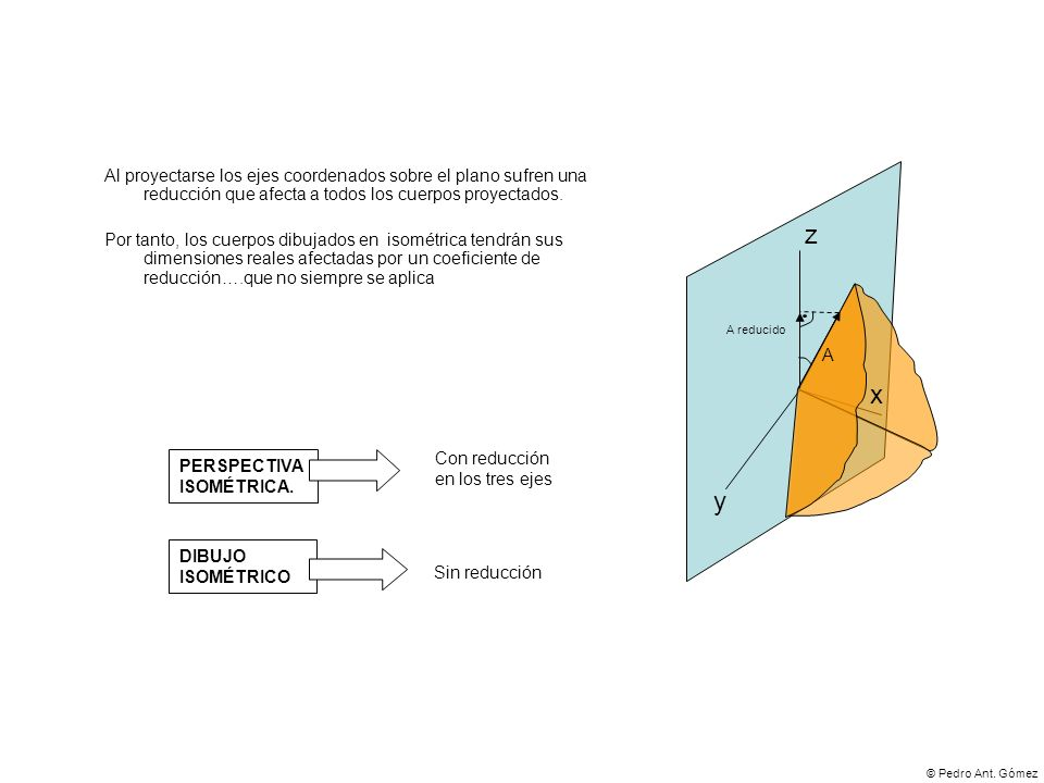Al proyectarse los ejes coordenados sobre el plano sufren una reducción que afecta a todos los cuerpos proyectados.