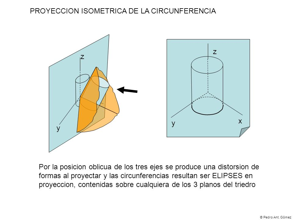 PROYECCION ISOMETRICA DE LA CIRCUNFERENCIA