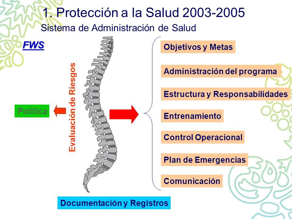 1. Protección a la Salud 2003-2005 Sistema de Administración de Salud