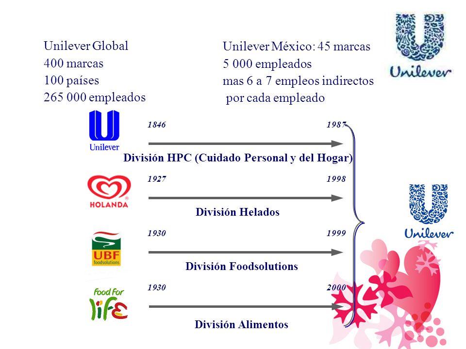 División HPC (Cuidado Personal y del Hogar) División Foodsolutions