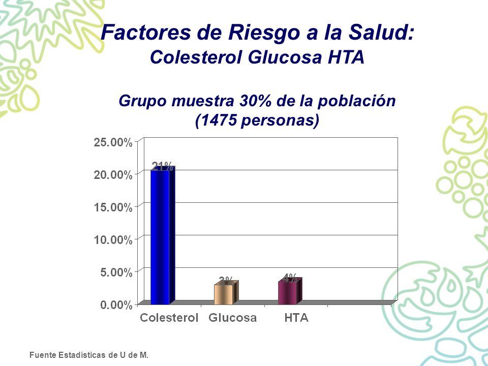 Factores de Riesgo a la Salud: