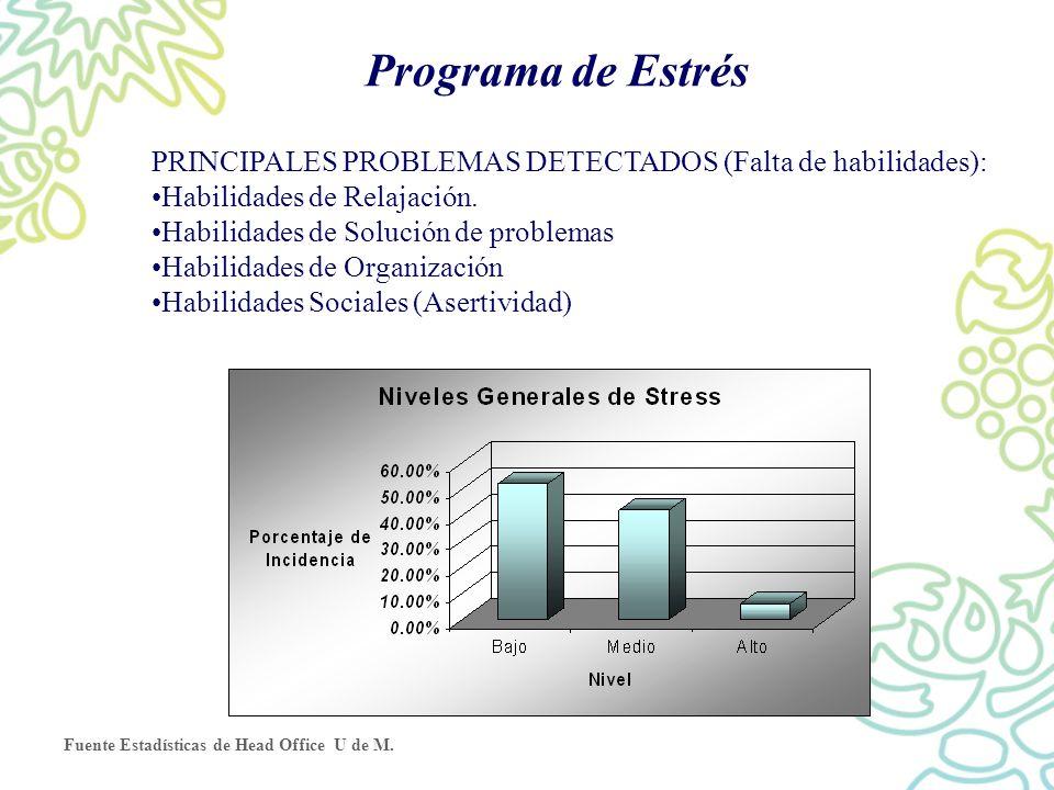 Programa de Estrés PRINCIPALES PROBLEMAS DETECTADOS (Falta de habilidades): Habilidades de Relajación.
