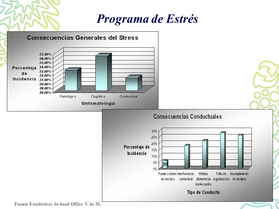 Programa de Estrés Fuente Estadísticas de head Office U de M.