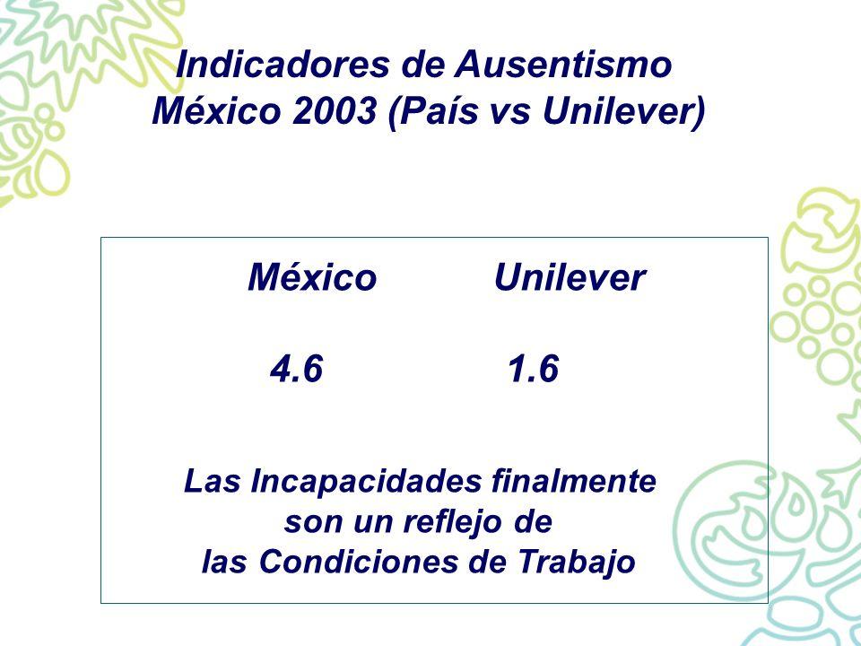 Indicadores de Ausentismo México 2003 (País vs Unilever)