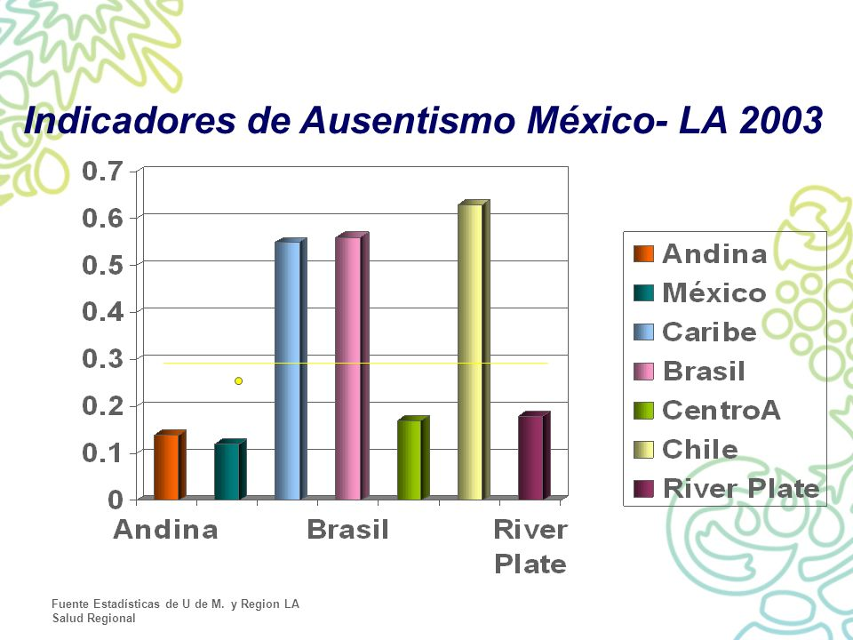 Indicadores de Ausentismo México- LA 2003