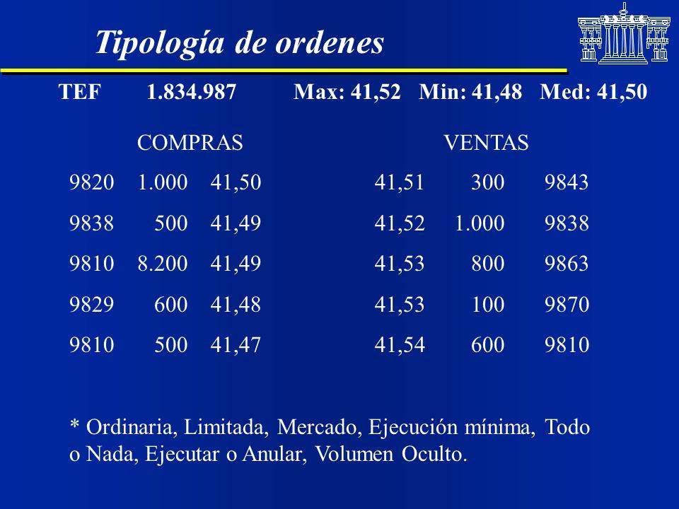 Tipología de ordenes TEF 1.834.987 Max: 41,52 Min: 41,48 Med: 41,50