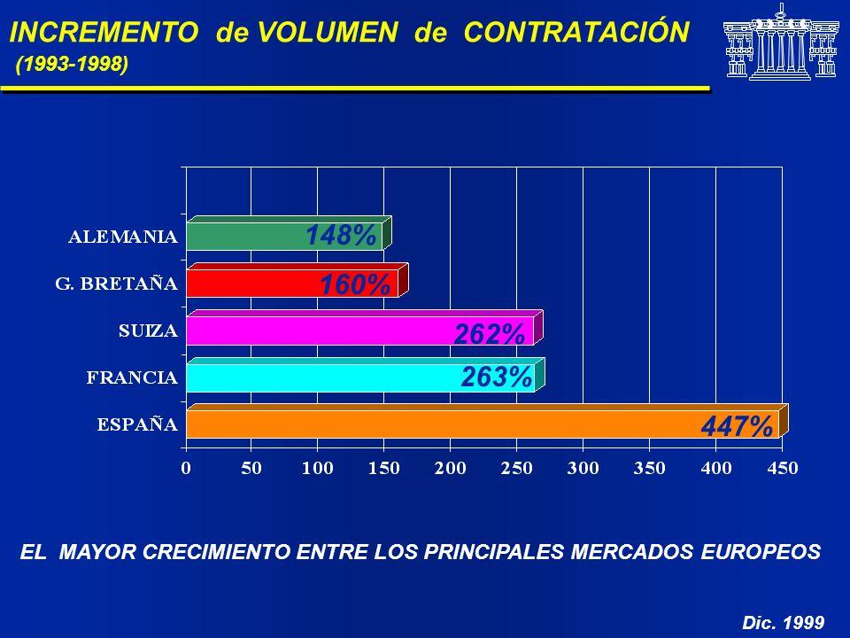 INCREMENTO de VOLUMEN de CONTRATACIÓN (1993-1998)