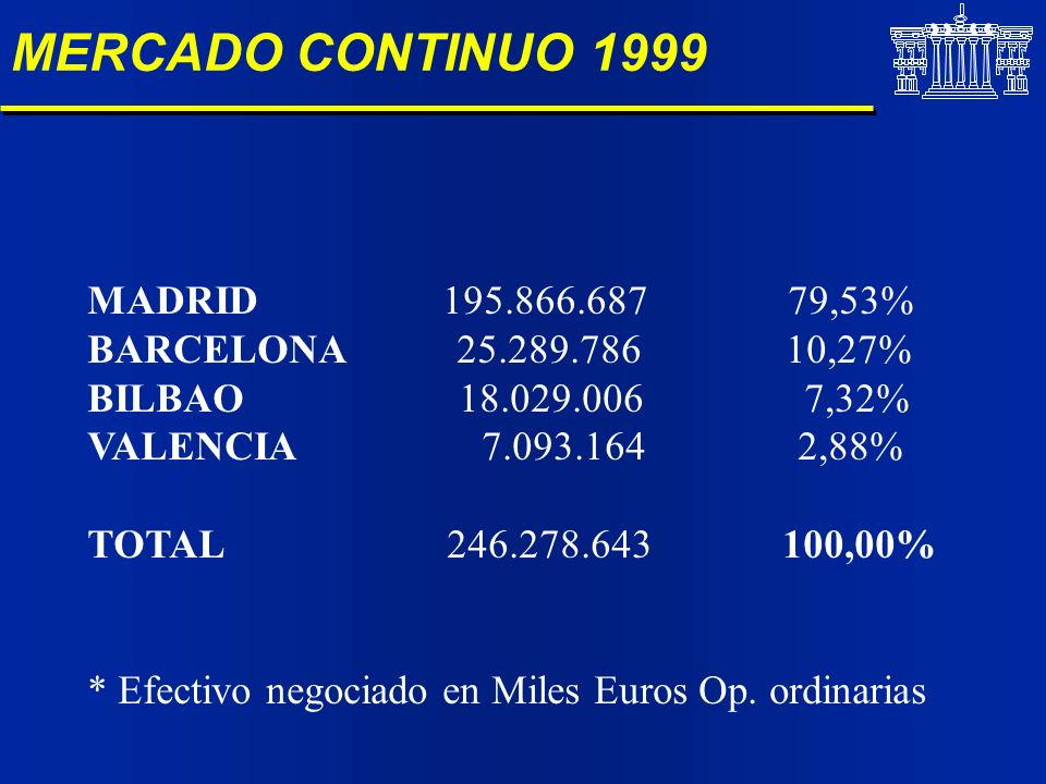 MERCADO CONTINUO 1999 MADRID 195.866.687 79,53%