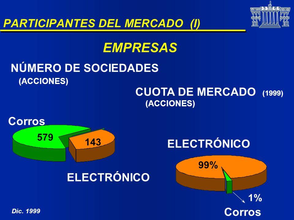 PARTICIPANTES DEL MERCADO (I)