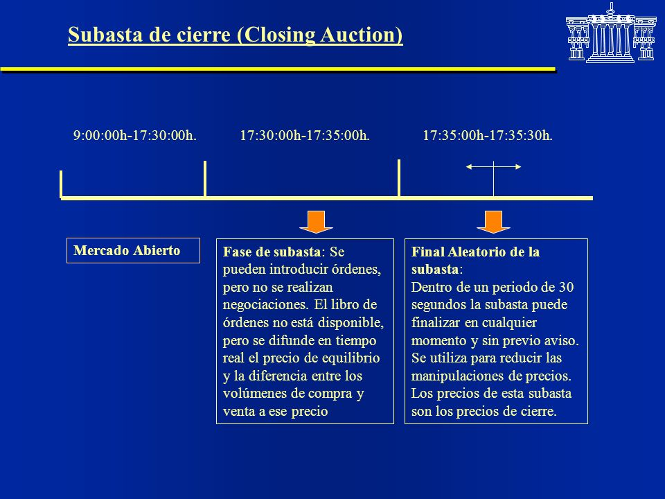 Subasta de cierre (Closing Auction)