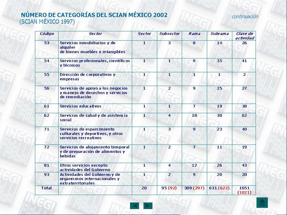NÚMERO DE CATEGORÍAS DEL SCIAN MÉXICO 2002 (SCIAN MÉXICO 1997)