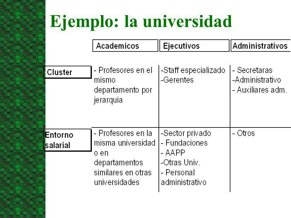 Ejemplo: la universidad