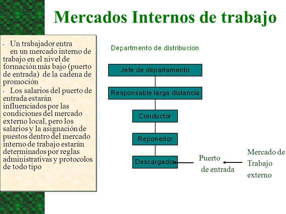 Mercados Internos de trabajo