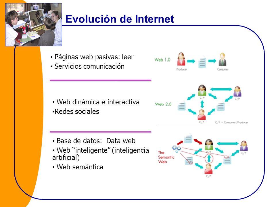 Evolución de Internet Páginas web pasivas: leer Servicios comunicación