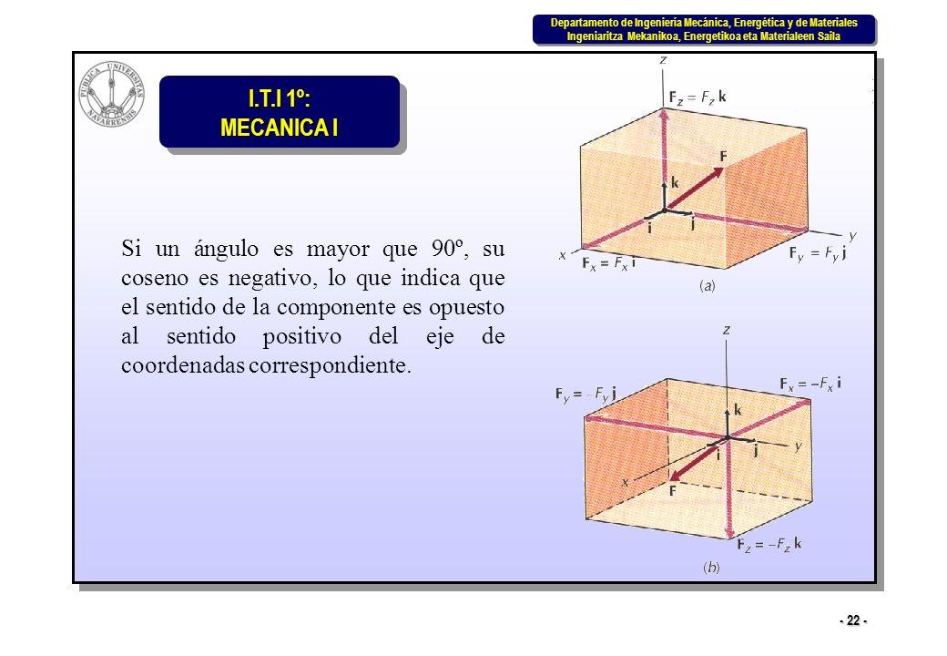 Si un ángulo es mayor que 90º, su coseno es negativo, lo que indica que el sentido de la componente es opuesto al sentido positivo del eje de coordenadas correspondiente.
