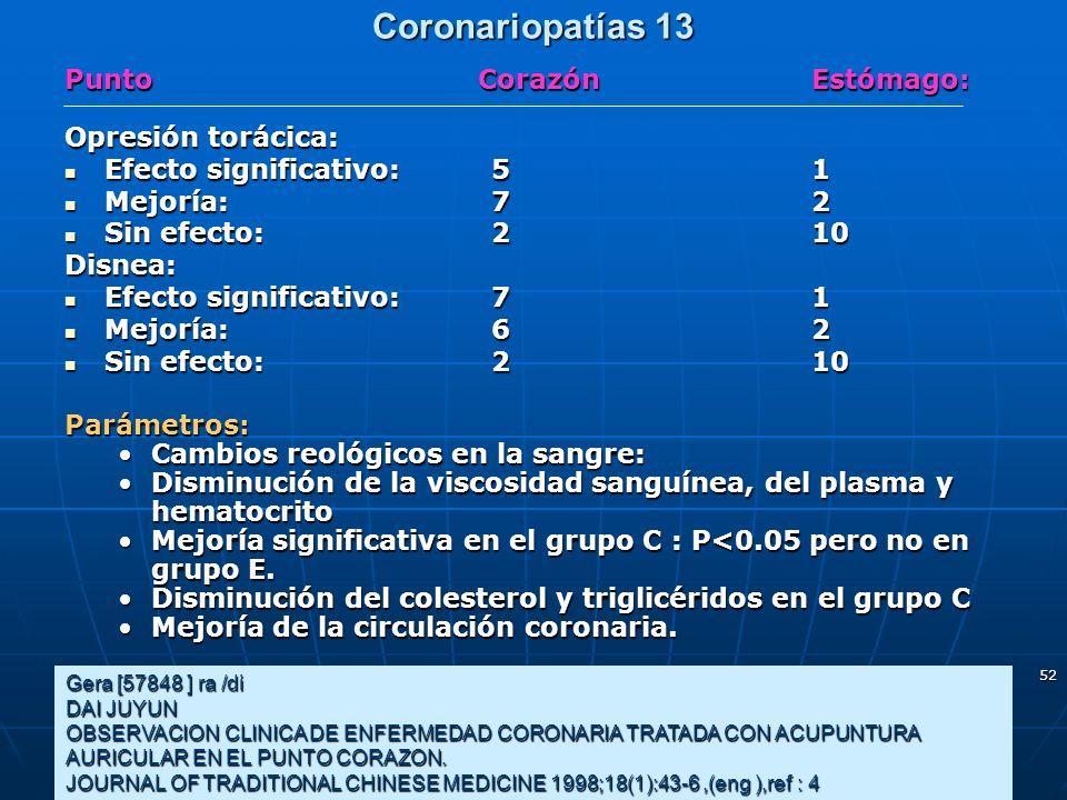 Coronariopatías 13 Punto Corazón Estómago: Opresión torácica: