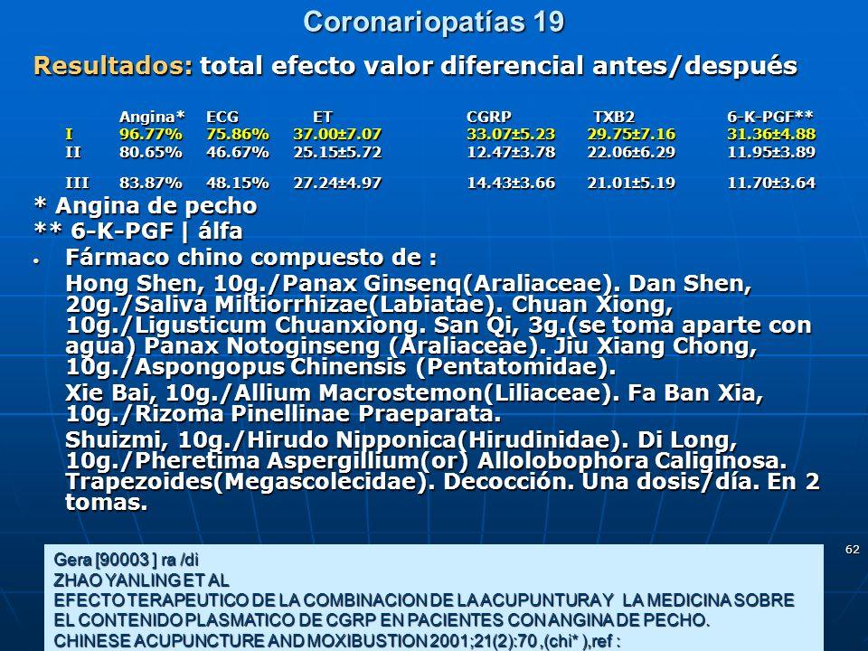 Coronariopatías 19 Resultados: total efecto valor diferencial antes/después. Angina* ECG ET CGRP TXB2 6-K-PGF**