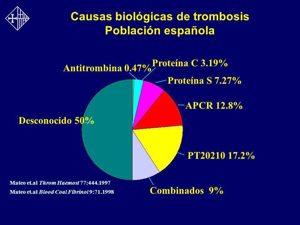 Causas biológicas de trombosis