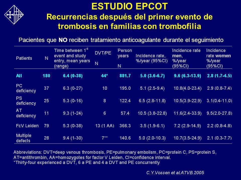 ESTUDIO EPCOT Recurrencias después del primer evento de trombosis en familias con trombofilia