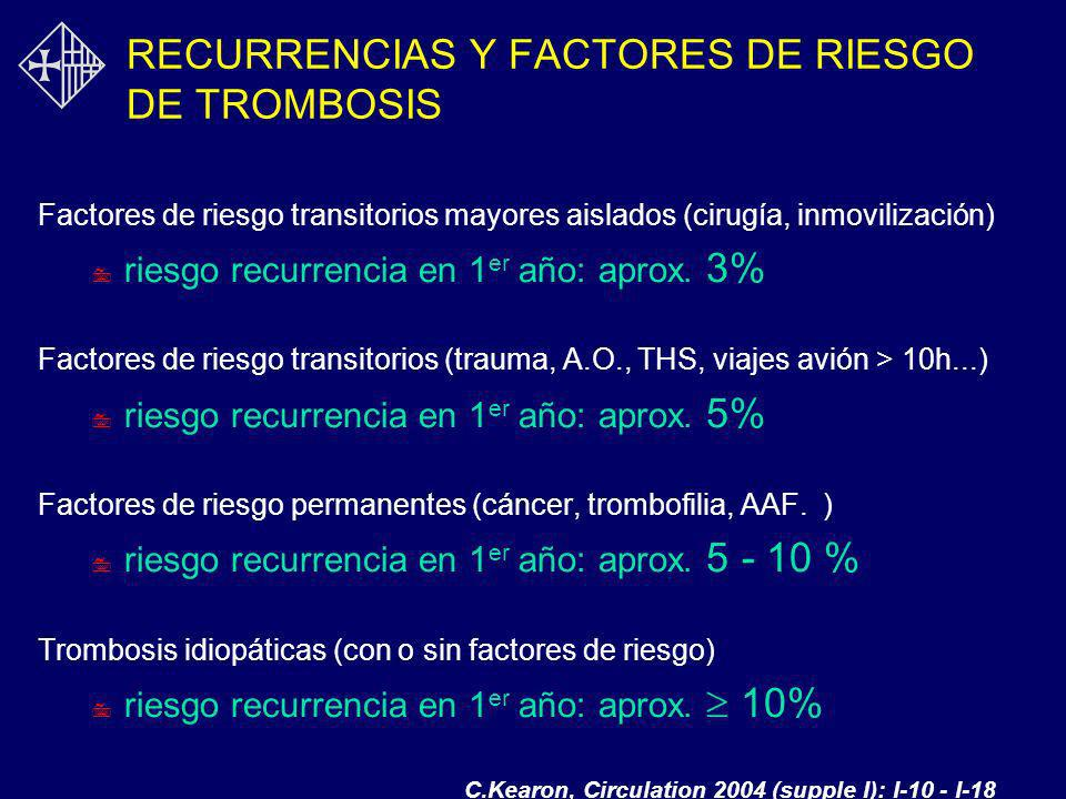 RECURRENCIAS Y FACTORES DE RIESGO DE TROMBOSIS