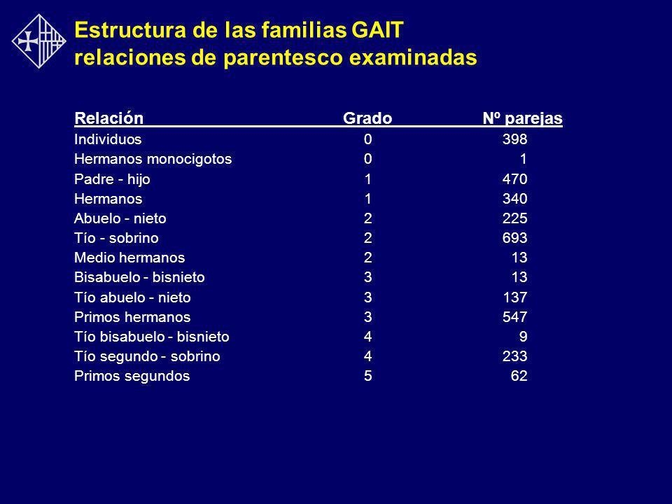 Estructura de las familias GAIT relaciones de parentesco examinadas