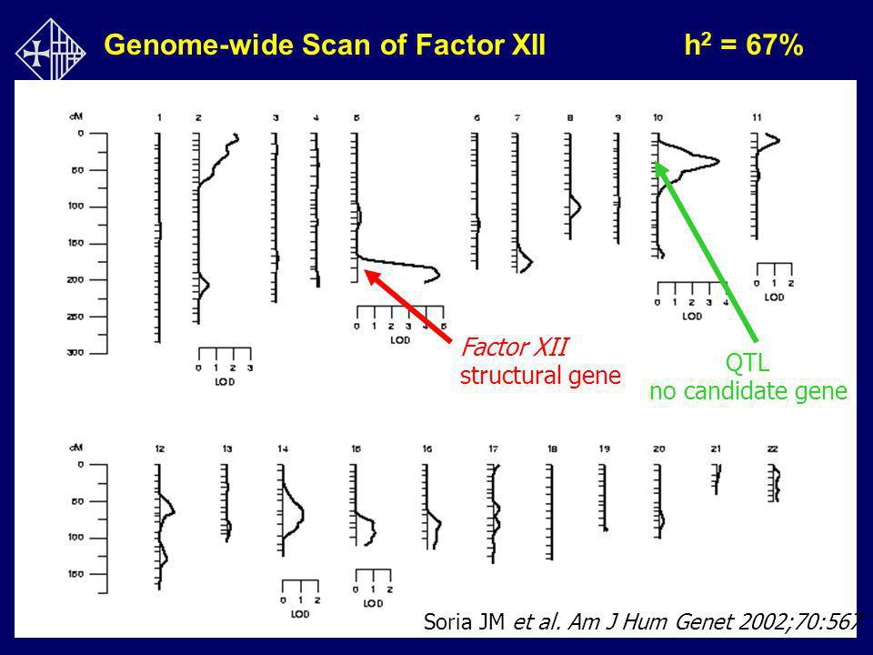 Genome-wide Scan of Factor XII h2 = 67%