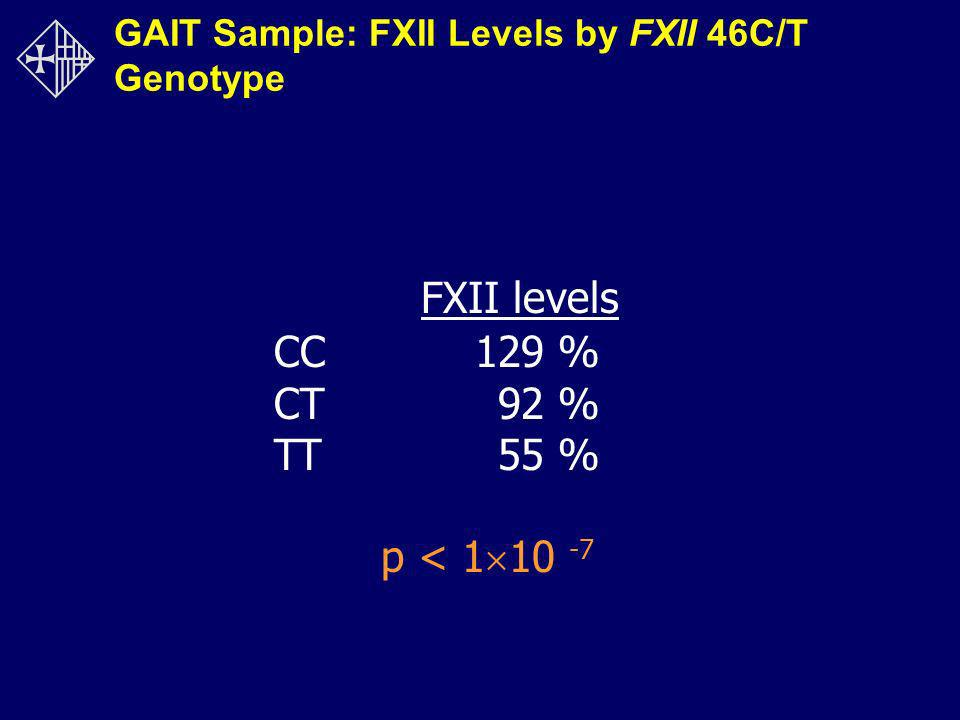 GAIT Sample: FXII Levels by FXII 46C/T Genotype