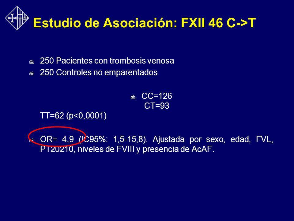 Estudio de Asociación: FXII 46 C->T