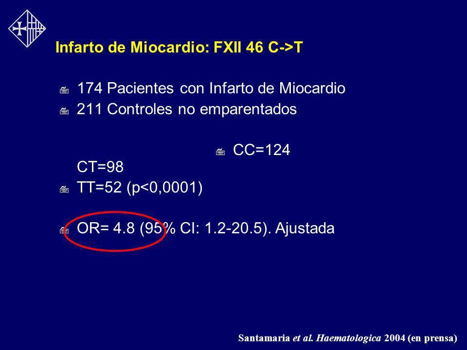 Infarto de Miocardio: FXII 46 C->T