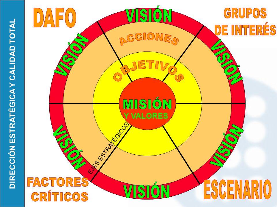 VISIÓN DAFO GRUPOS DE INTERÉS VISIÓN VISIÓN MISIÓN VISIÓN VISIÓN