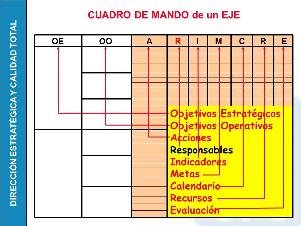 CUADRO DE MANDO de un EJE