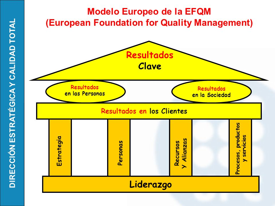 Modelo Europeo de la EFQM (European Foundation for Quality Management)