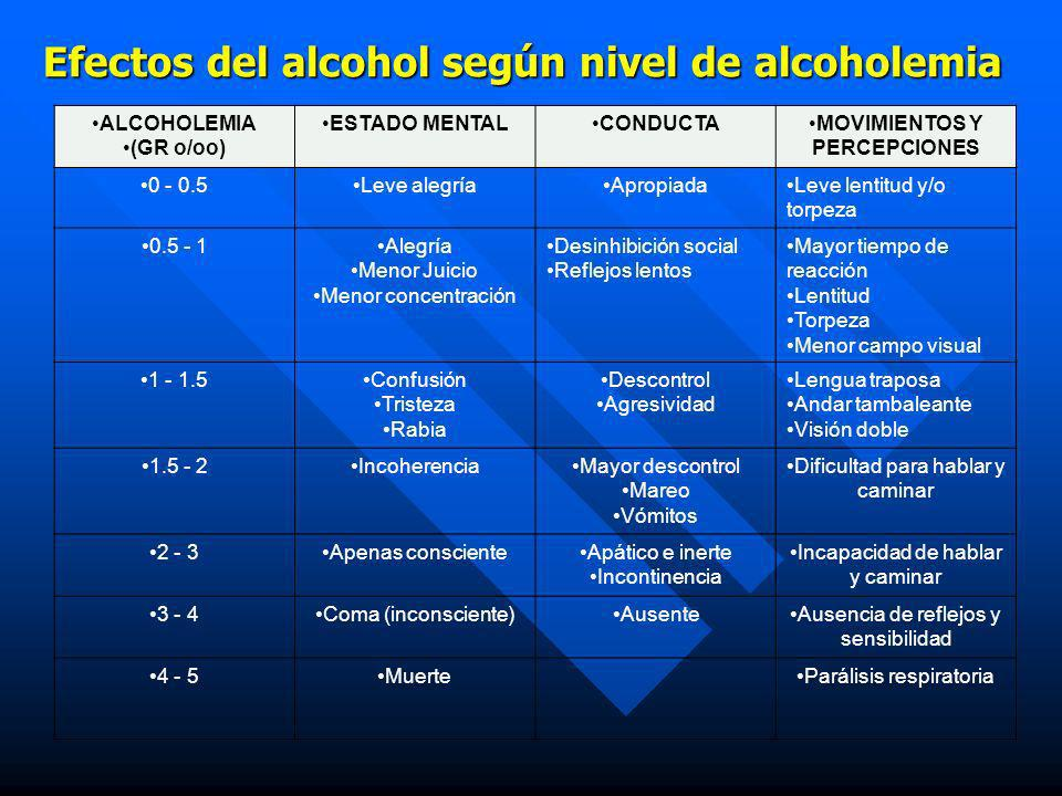 Efectos del alcohol según nivel de alcoholemia
